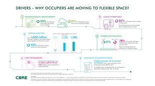Drivers - Why Occupiers Are Moving To Flexible Space?